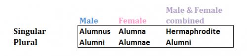 Alumchart